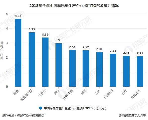 2018年全年中国摩托车生产企业出口TOP10统计情况
