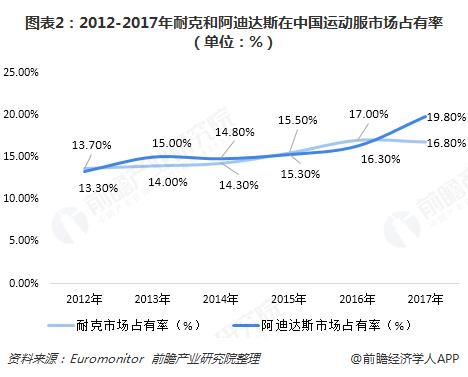 图表2:2012-2017年耐克和阿迪达斯在中国运动服市场占有率(单位:%)