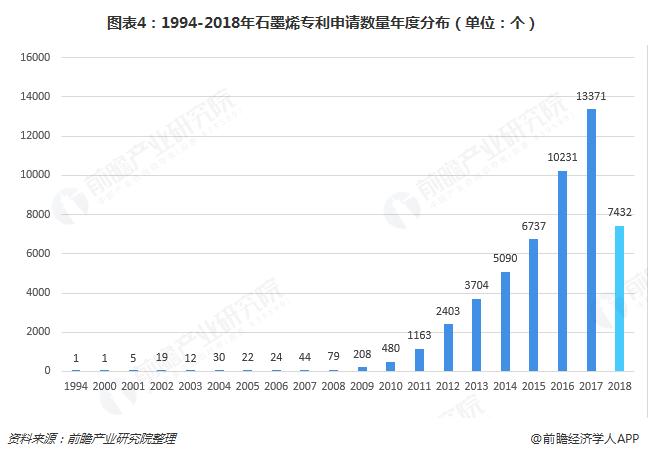图表4:1994-2018年石墨烯专利申请数量年度分布(单位:个)