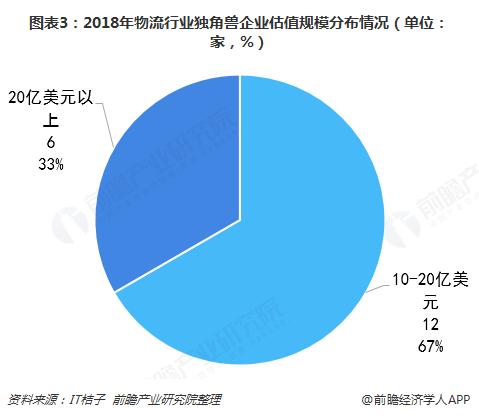 图表3:2018年物流行业独角兽企业估值规模分布情况(单位:家,%)