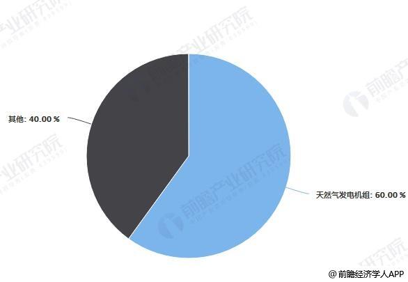 中国燃气机组细分产品销量占比统计情况