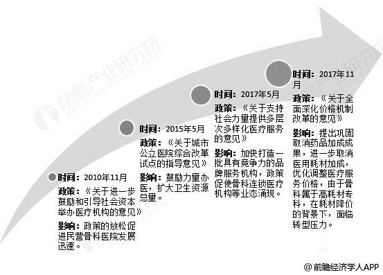 截止至2018年中国骨科专科医院相关政策分析情况