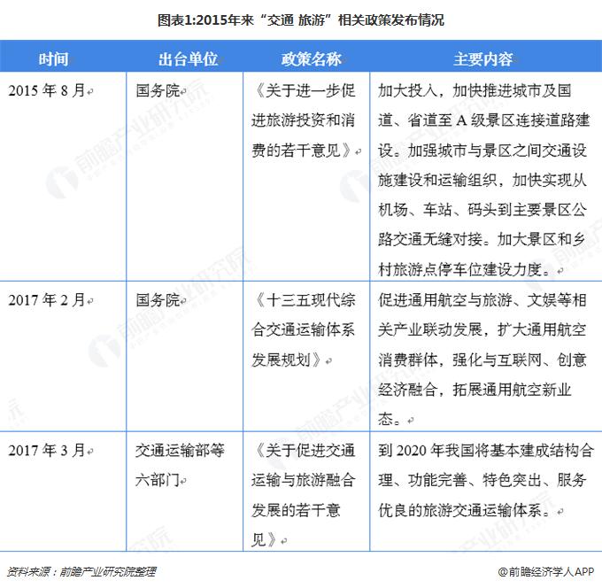"""图表1:2015年来""""交通+旅游""""相关政策发布情况"""