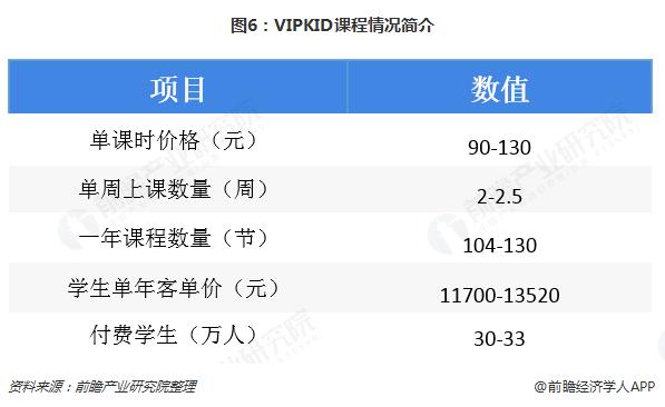 图6:VIPKID课程情况简介