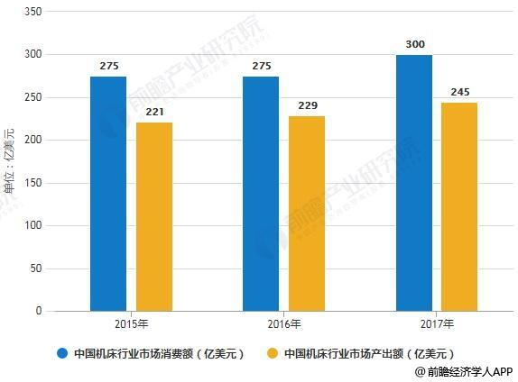 2015-2017年中国机床行业供需求统计情况