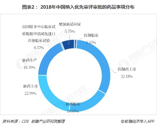 图表2: 2018年中国纳入优先审评审批的药品事项分布