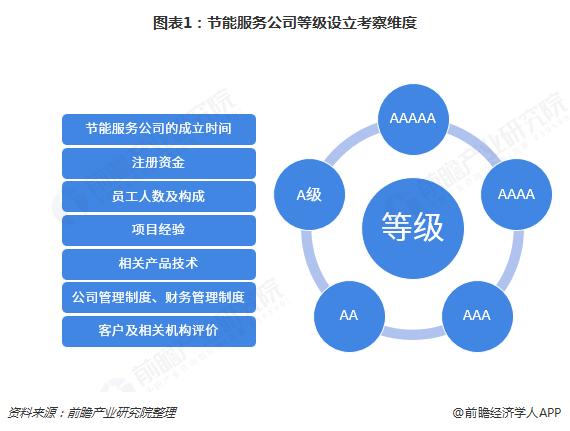 图表1:节能服务公司等级设立考察维度