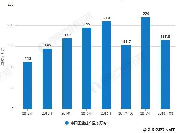 2012-2018年Q3中国工业硅产量统计情况