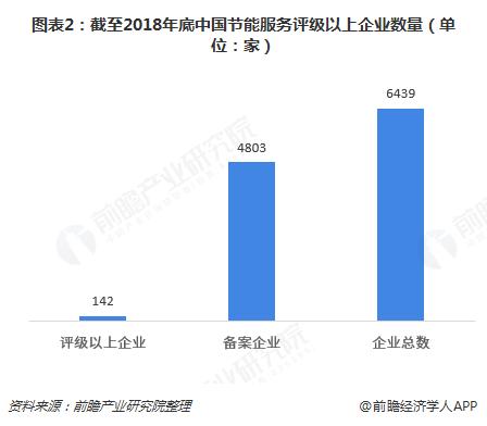 图表2:截至2018年底中国节能服务评级以上企业数量(单位:家)
