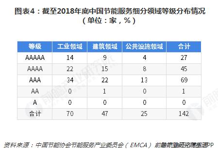 图表4:截至2018年底中国节能服务细分领域等级分布情况(单位:家,%)