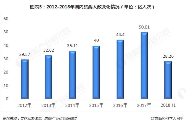 图表5:2012-2018年国内旅游人数变化情况(单位:亿人次)