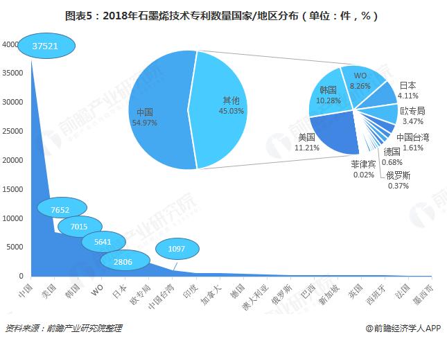 图表5:2018年石墨烯技术专利数量国家/地区分布(单位:件,%)