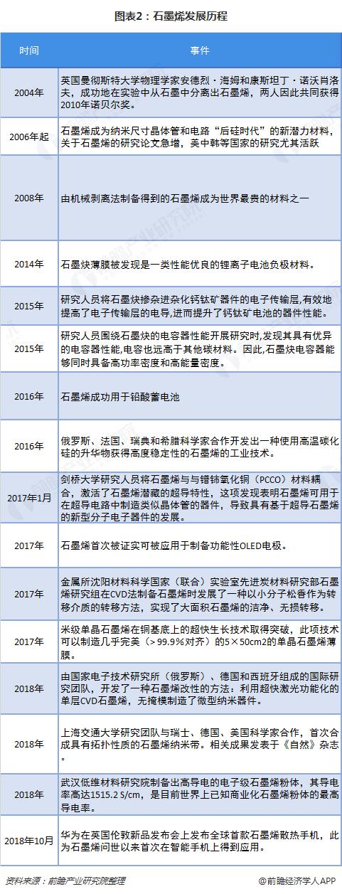 图表2:石墨烯发展历程
