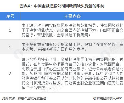 图表4:中国金融控股公司因政策缺失受到的限制