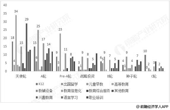 2018年我国教育行业融资所处轮次细分行业统计情况(单位:次)