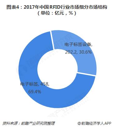 图表4:2017年中国RFID行业市场细分市场结构(单位:亿元,%)