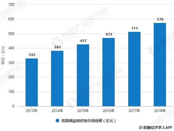 2013-2018年我国糖尿病药物市场规模统计情况及预测