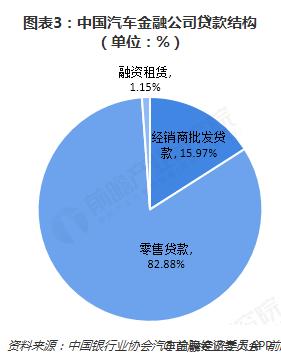 图表3:中国汽车金融公司贷款结构(单位:%)