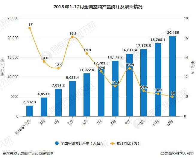 2018年1-12月全国空调产量统计及增长情况