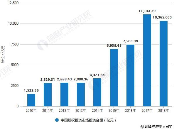 2010-2018年中国股权投资市场投资金额统计情况