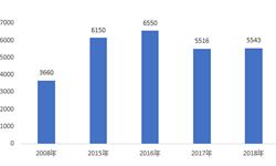 2018年全球涂料助剂行业市场现状与发展前景分析,2021年规模将超过90亿美元【组图】