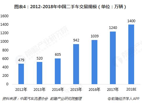图表4:2012-2018年中国二手车交易规模(单位:万辆)