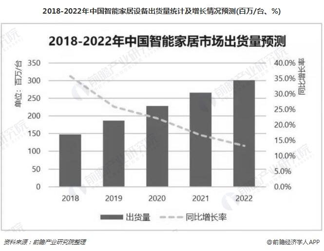 2018-2022年中国智能家居设备出货量统计及增长情况预测(百万/台、%)