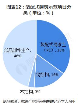图表12:装配式建筑示范项目分类(单位:%)