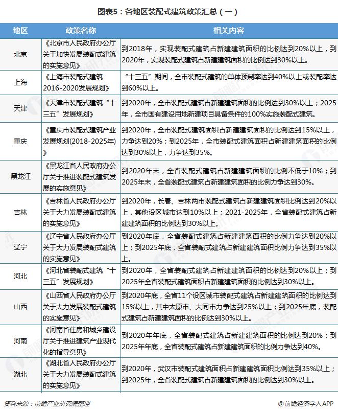 图表5:各地区装配式建筑政策汇总(一)