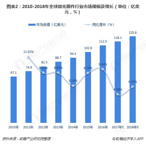 图表2:2010-2018年全球微光器件行业市场规模及增长(单位:亿美元,%)