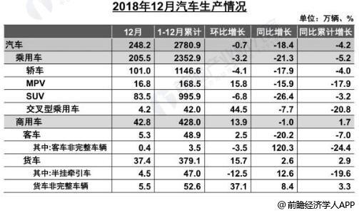 2018年1-12月中国汽车生产、销量及增长情况