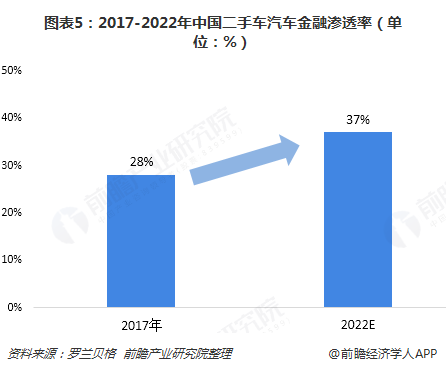 图表5:2017-2022年中国二手车汽车金融渗透率(单位:%)