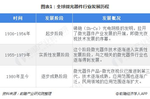 图表1:全球微光器件行业发展历程