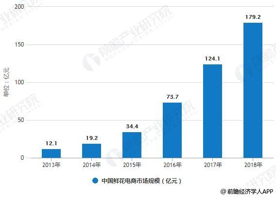2013-2018年中国鲜花电商市场规模统计情况及预测