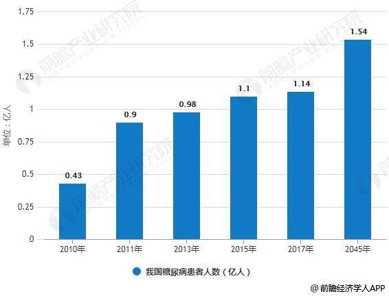 2010-2045年我国糖尿病患者人数统计情况及预测