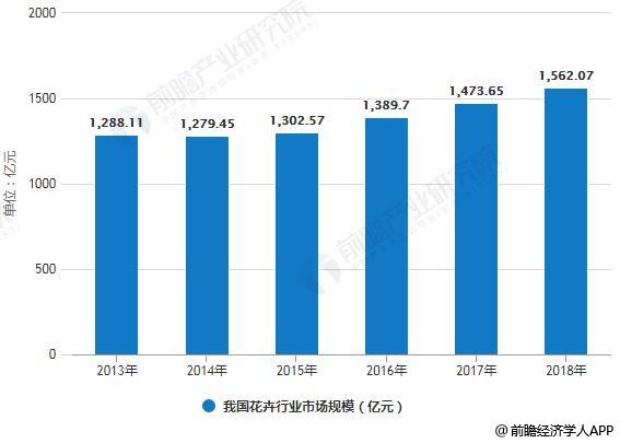 2013-2018年我国花卉行业市场规模统计情况及预测