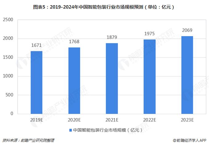 图表5:2019-2024年中国智能包装行业市场规模预测(单位:亿元)