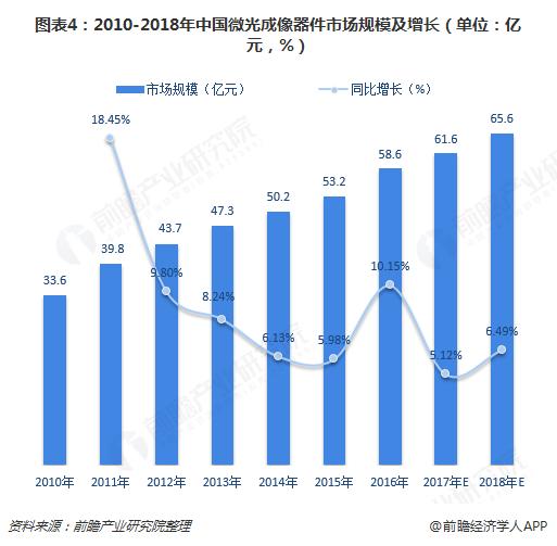 图表4:2010-2018年中国微光成像器件市场规模及增长(单位:亿元,%)