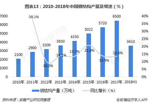 图表13:2010-2018年中国钢结构产量及增速(%)