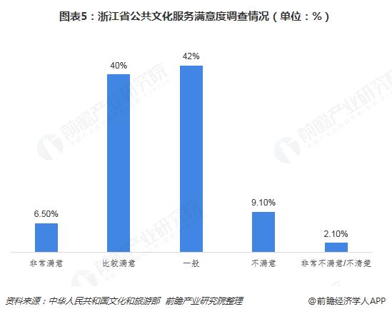 图表5:浙江省公共文化服务满意度调查情况(单位:%)