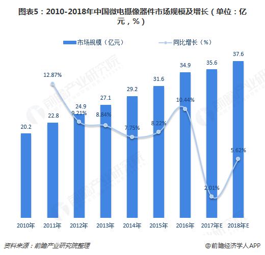 图表5:2010-2018年中国微电摄像器件市场规模及增长(单位:亿元,%)
