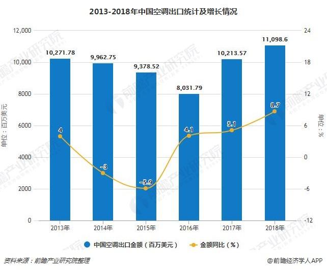 2013-2018年中国空调出口统计及增长情况