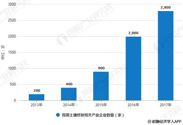 2013-2017年我国土壤修复相关产业企业数量统计情况