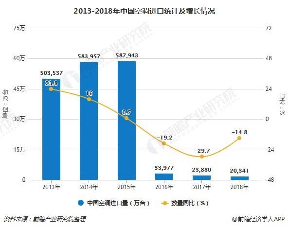 2013-2018年中国空调进口统计及增长情况