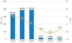 2018年全年中国<em>空调</em>产量超2亿台 累计增长10%