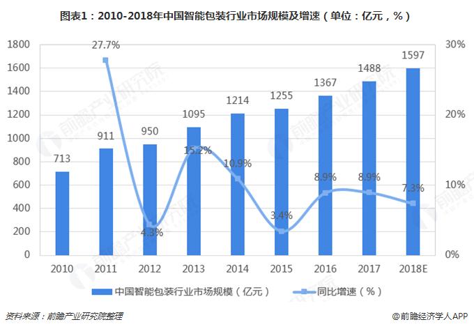 图表1:2010-2018年中国智能包装行业市场规模及增速(单位:亿元,%)