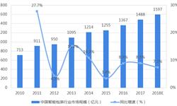 2018年中国<em>智能</em><em>包装</em>行业市场现状与发展前景分析 RFID高速发展为行业带来利好【组图】