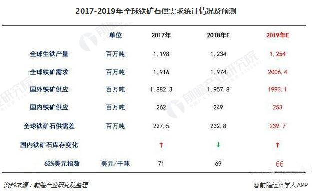 2017-2019年全球铁矿石供需求统计情况及预测