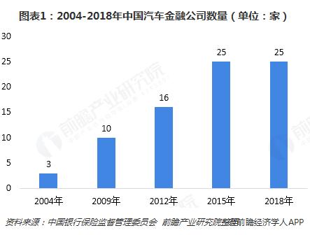 图表1:2004-2018年中国汽车金融公司数量(单位:家)