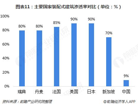 图表11:主要国家装配式建筑渗透率对比(单位:%)